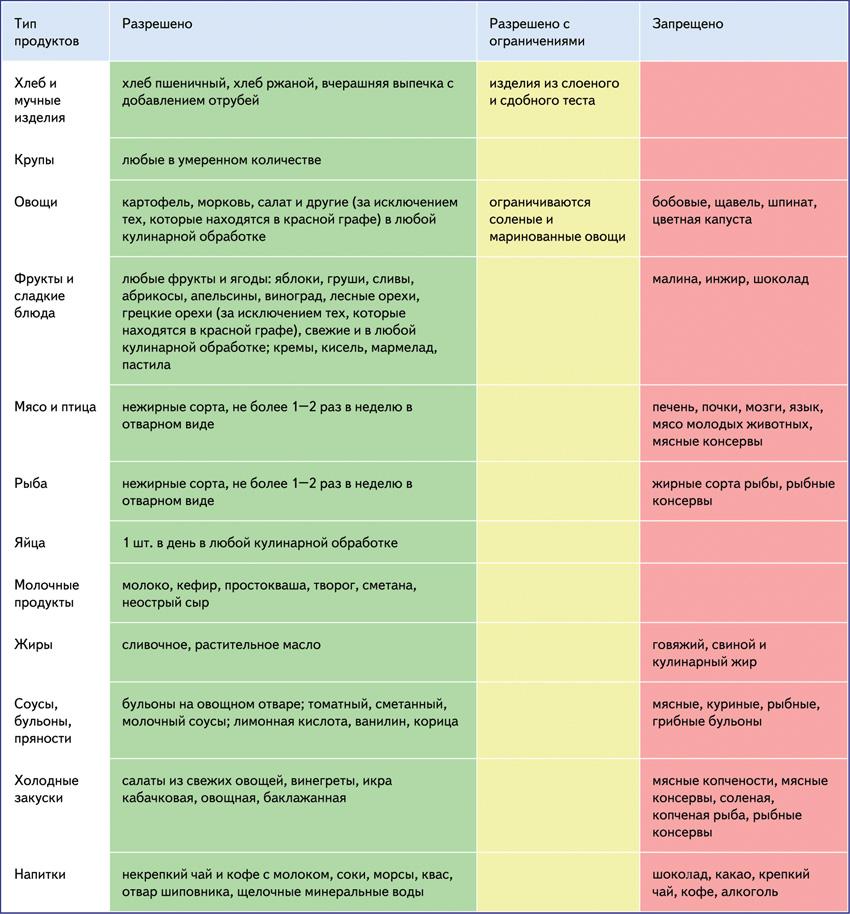 Подагра И Е Диеты. Диета при подагре — таблица продуктов и рекомендации по питанию